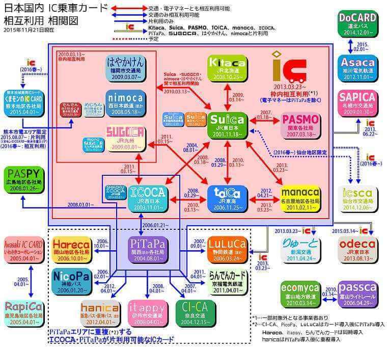交通系ICカード相関図