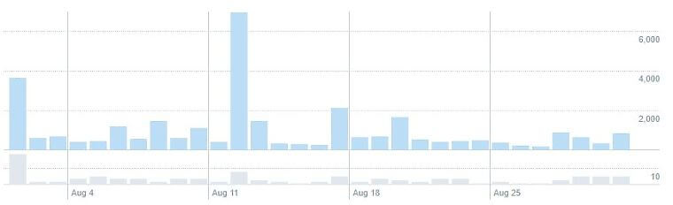 Twitterインプレッション数