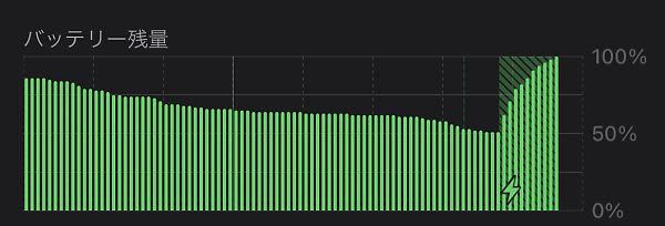 THREEKEYの充電経過グラフ