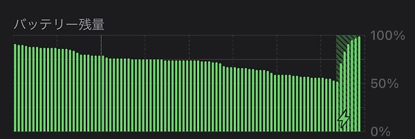 Apple純正20W充電器の充電経過グラフ